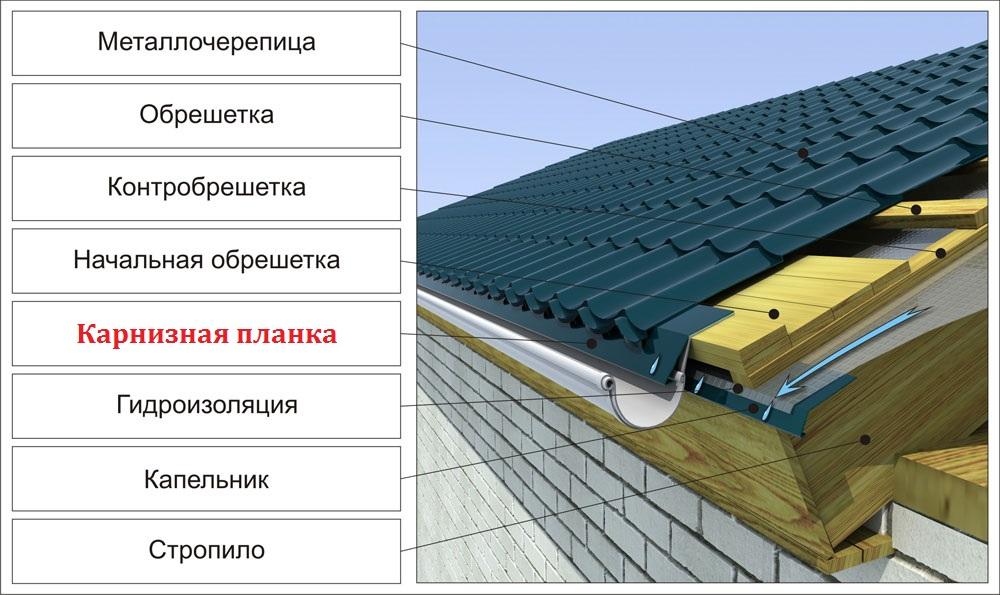 Карнизная планка пк стройсистема